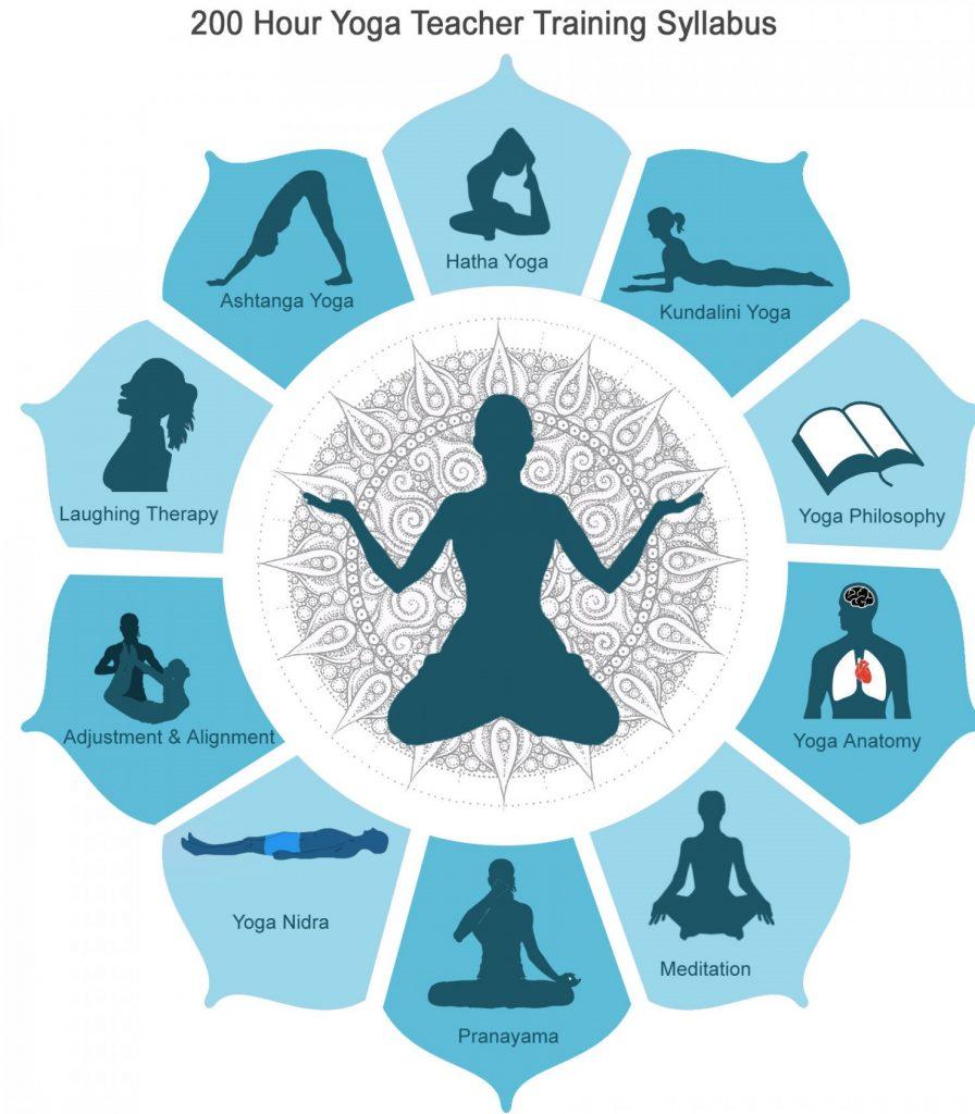 RYT 200 Hour Yoga Training
